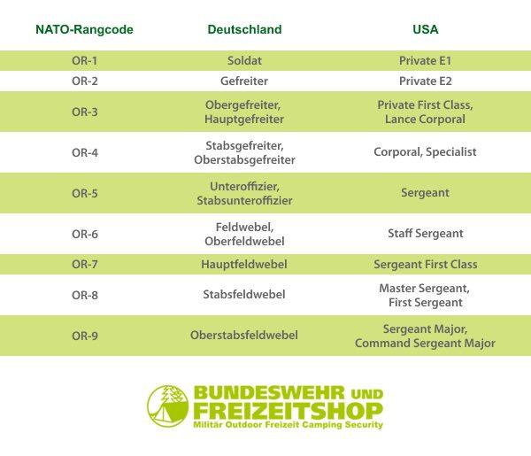 NATO-Rangcodes: Mannschaften und Unteroffiziere